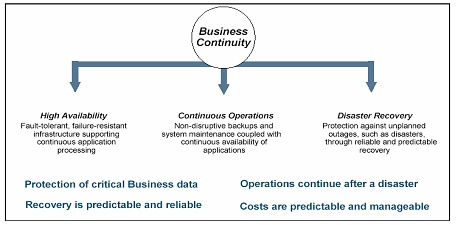 data center architecture, reliability, mission critical